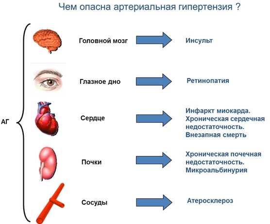 Чем опасна артериальная гипертензия
