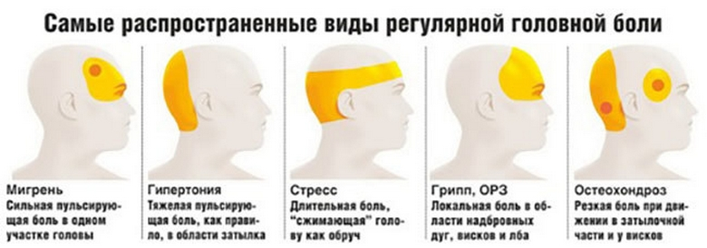 Постоянная головная боль