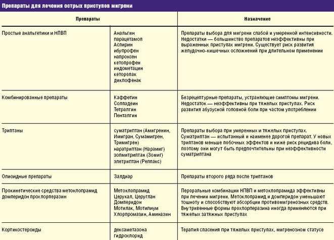 Лекарства для лечения приступов мигрени