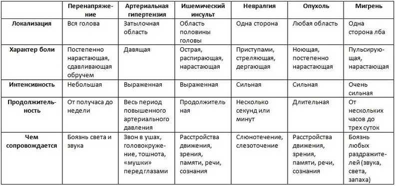 chto-delat-esli-bolit-golova - Причины головной боли