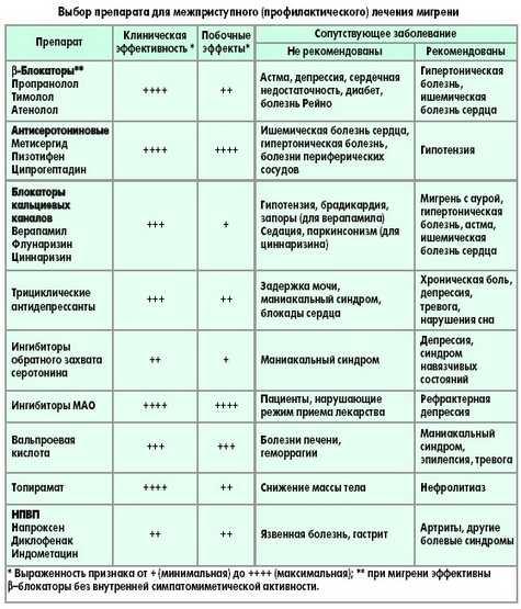 Таблетки при мигрени
