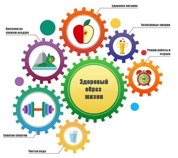 Здоровый образ жизни как метод профилактики заболевания