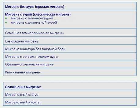 Классификация мигрени