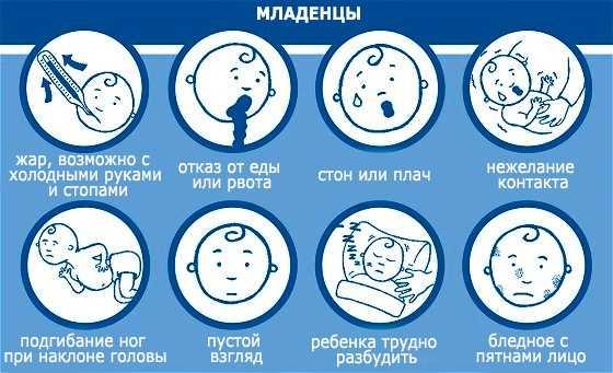 Менингит симптомы у детей до 1 года