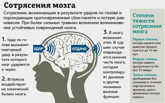 болит голова в области лба - это может быть сотрясение мозга