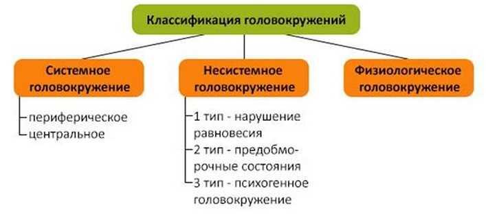 Типы головокружений