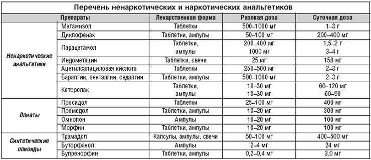 Перечень ненаркотических и наркотических анальгетиков