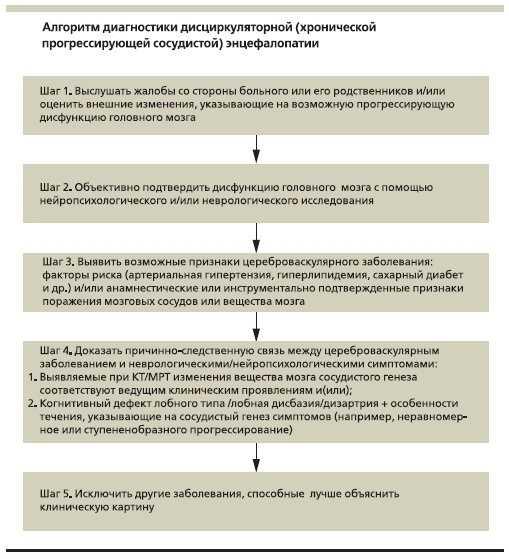 Схема алгоритма диагностики ДЭП