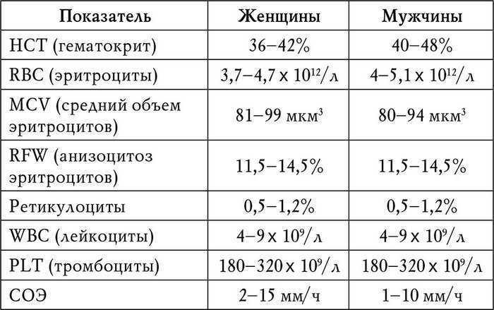 Показатели и нормы ОАК