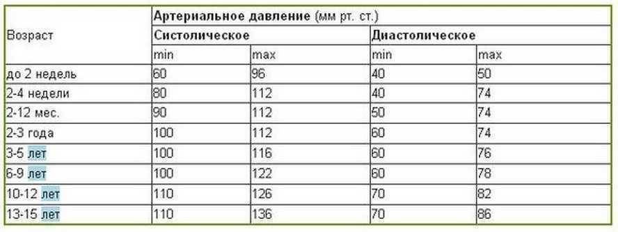 Таблица нормы артериального давления для детей
