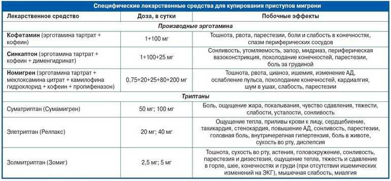 Специфические лекарственные средства для купирования мигрени
