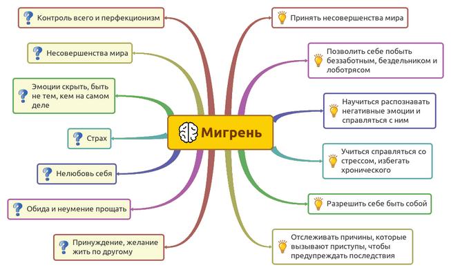 Психосоматические признаки мигрени
