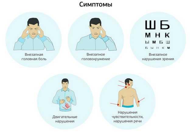 Симптомы транзиторной ишемической атаки