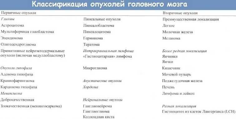 Классификация опухолей головного мозга
