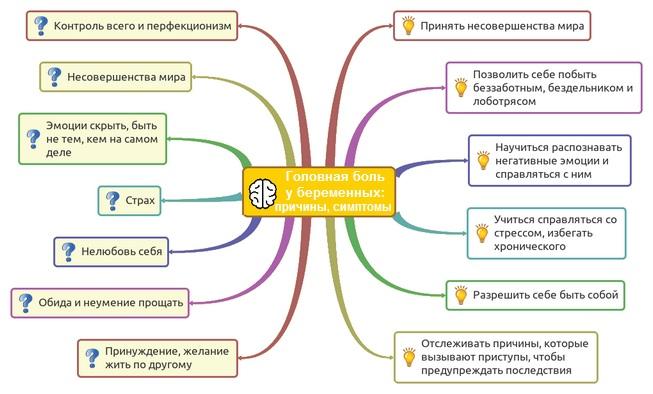 Причины и симптомы головной боли
