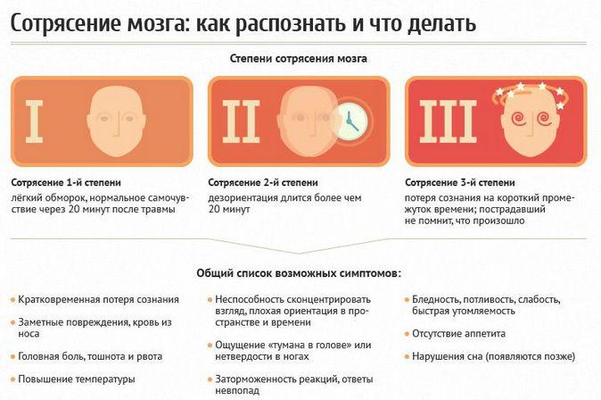 Симптомы и степени сотрясения мозга