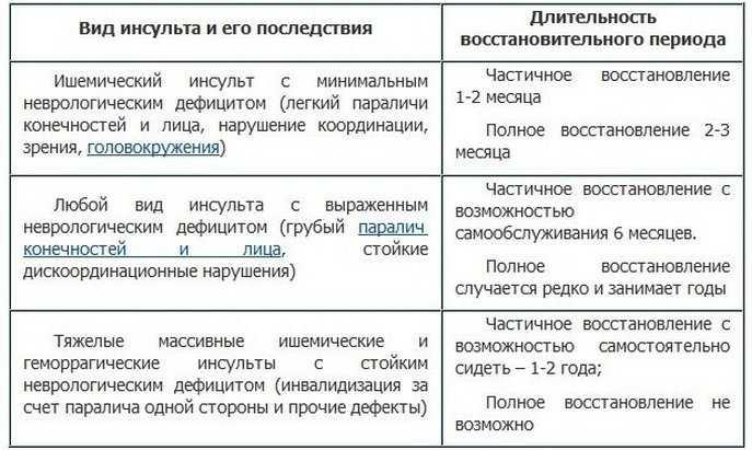Последствия различных видов инсульта