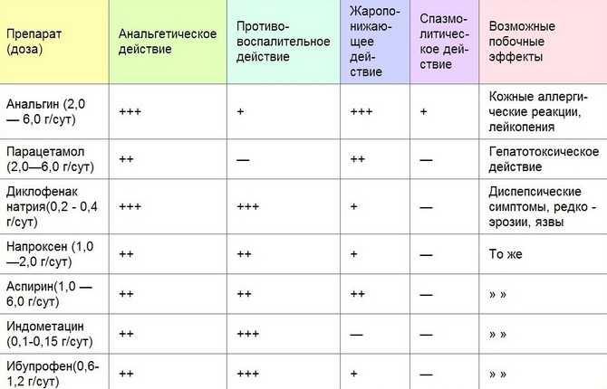 Список обезболивающих препаратов