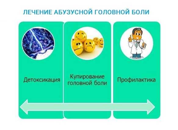 Лечение абузусной головной боли