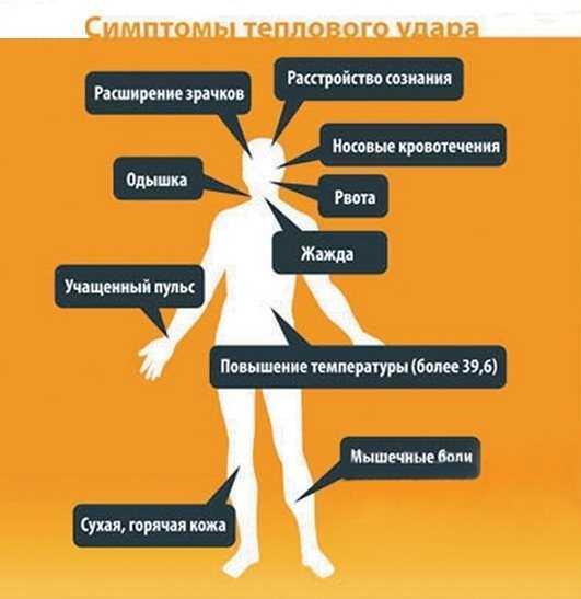 Симптомы теплового удара