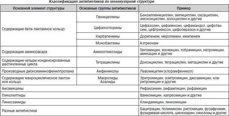 Антибактериальные препараты таблица