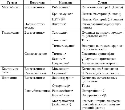 Классификация иммуномодуляторов по происхождению