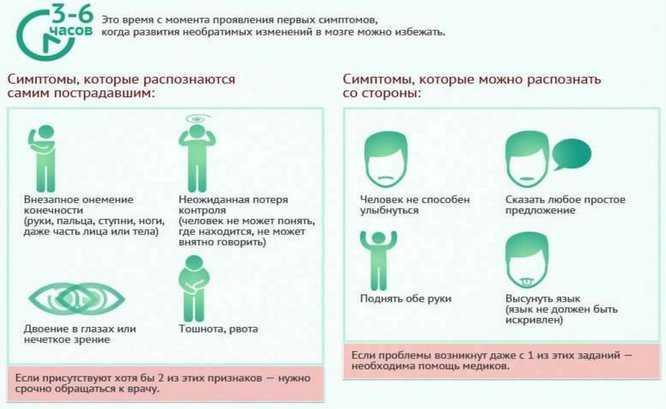 Симптомы острого нарушения мозгового кровообращения